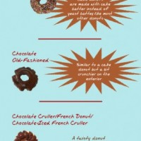 Infographic: Chocolate Donuts | ChocolateEnMasse.com